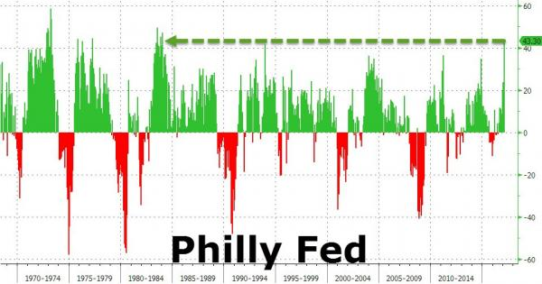 PHILLYFED